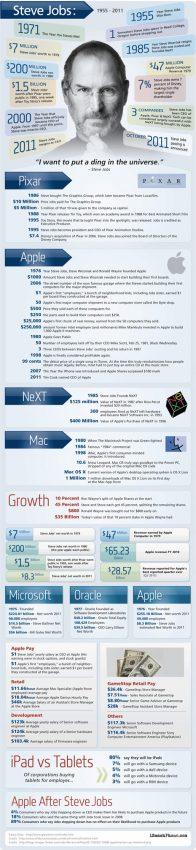 Steve Jobs: cifras, datos y hechos