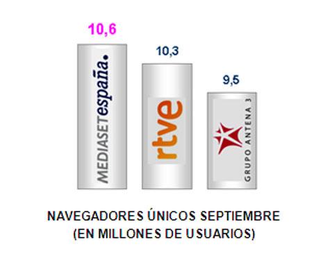 Telecinco.es es la web de televisión más seguida en España
