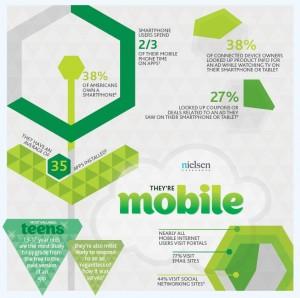Las aplicaciones concentran un 66% del tiempo de uso de los smartphones según Nielsen