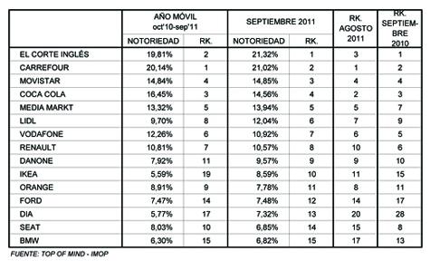 La notoriedad de las marcas líderes pasa desapercibida en septiembre