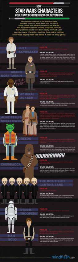 Si los personajes de Star Wars hubieran tenido acceso a internet…