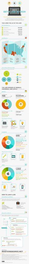 Las claves para conseguir el trabajo de sus sueños en Google, Apple y Facebook