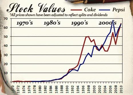 comparación pepsi y coca cola en datos