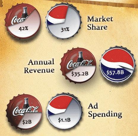 comparación mercado de coca cola y pepsi