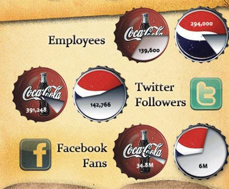 redes sociales coca cola y pepsi