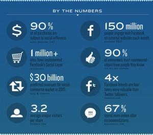 El e-commerce podría levantar las barreras anunciante-consumidor