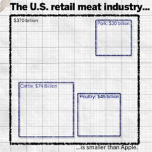 ¿Qué mercado es más pequeño que el de Apple?