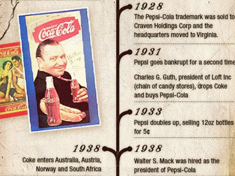historia marcas pepsi y coca cola