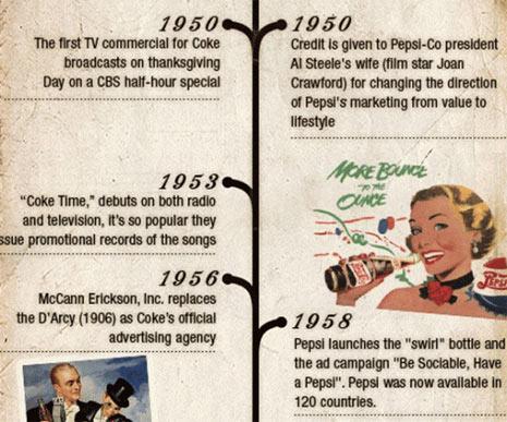historia principio años 50