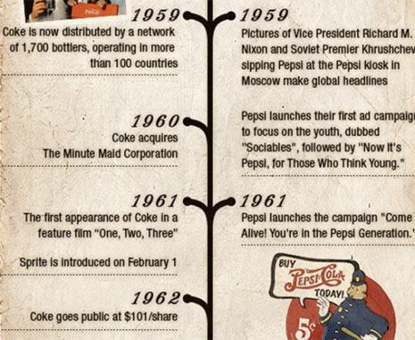 historia años 50 pepsi y coca cola