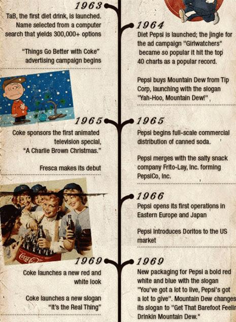 historia años 60 pepsi y coca cola