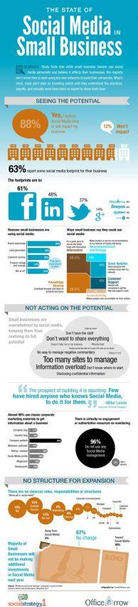 Las redes sociales abruman a las pequeñas empresas