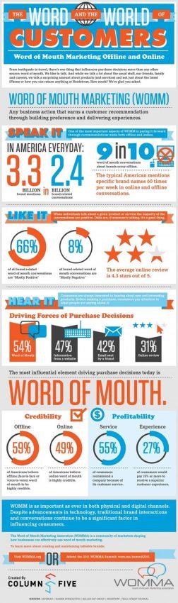 La semilla del marketing boca a boca echa más brotes verdes fuera que dentro de internet