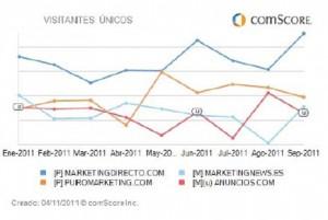 MarketingDirecto.com, el medio de marketing y publicidad que más crece