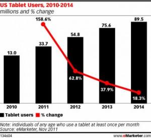 Tecnología y generación de contenido: las dos grandes tendencias de 2012