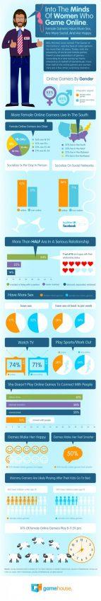 Las mujeres que juegan online tienen más