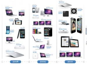 La evolución de los productos de Apple (2001-2011)