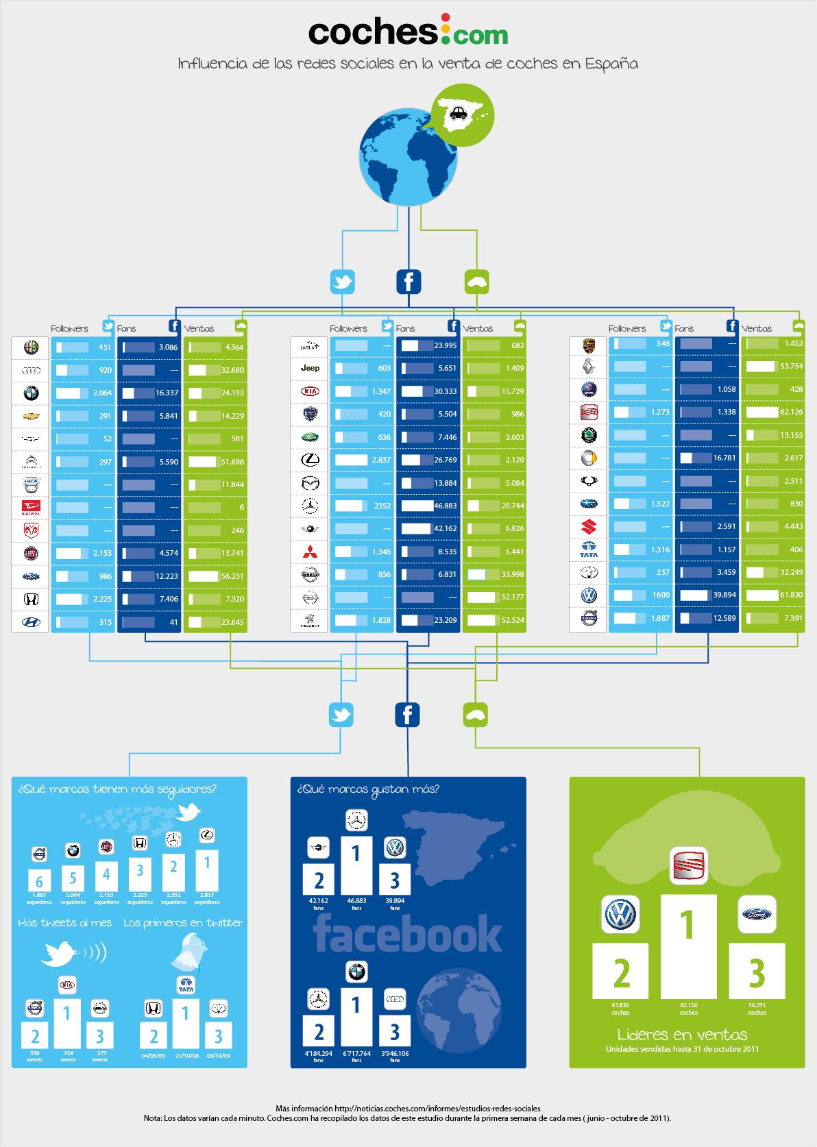 infografia moviles