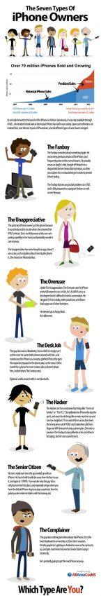 Los 7 tipos de usuarios de iPhone: ¿cuál eres tú?