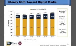El gasto en publicidad local digital alcanzará los 35 mil millones en 2015