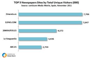Ya hay 17 millones de lectores online en España