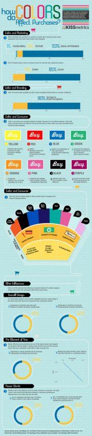 El marketing del color o por qué influye tanto el color en las decisiones de compra