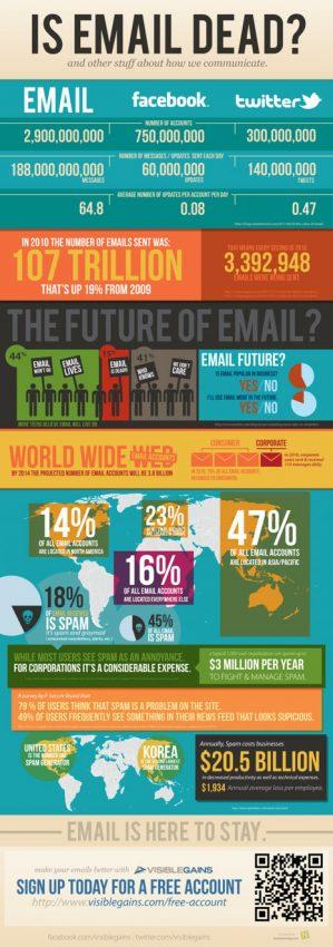 ¿Está tocado de muerte el email?