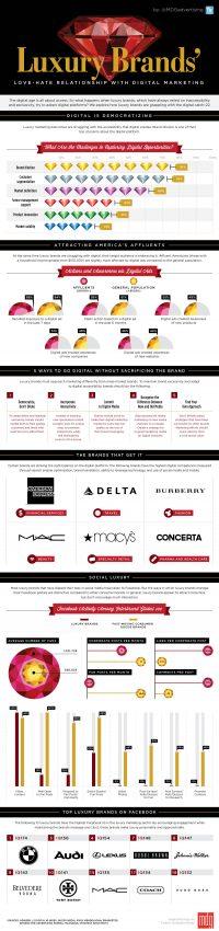 Marcas de lujo y marketing digital: una tormentosa relación de amor-odio