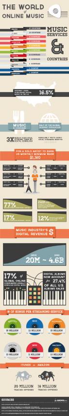 Los usuarios de música online prefieren escucharla en streaming a descargarla