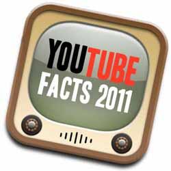 Cada minuto hay 500 tweets que contienen un link a YouTube