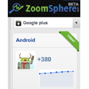 ¿Cuáles son las marcas líderes de Google+? Android encabeza el ranking