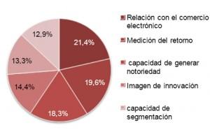 Para 2013 se prevé un crecimiento del 61,99% en marketing móvil, según MMA Spain