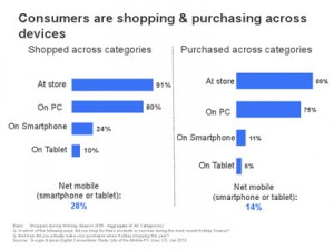 Google desvela cómo influyen los smartphones en las compras