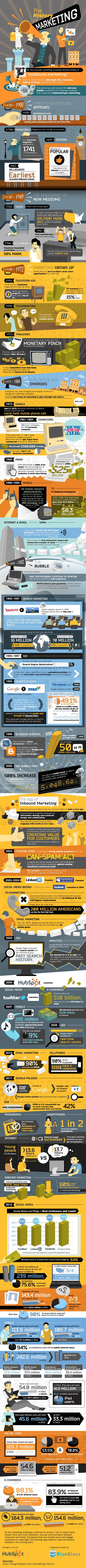 historia del marketing de 1450 a nuestros dias