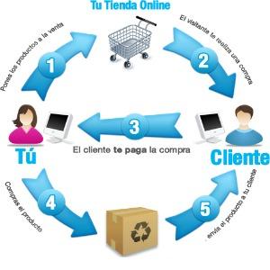 El e-commerce cambia la tradicional cadena de distribución de mercado