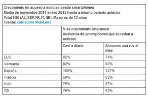 España lidera el crecimiento del consumo de noticias desde smartphones en Europa