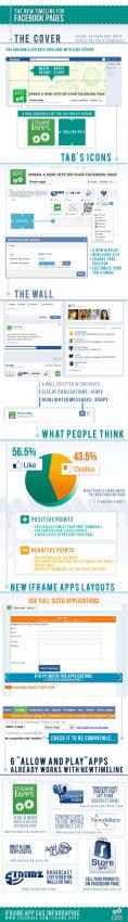 Guía de estilo para las nuevas páginas de marcas en Facebook
