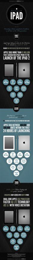 La evolución del iPad: las tres generaciones de una tableta reunidas en una infografía