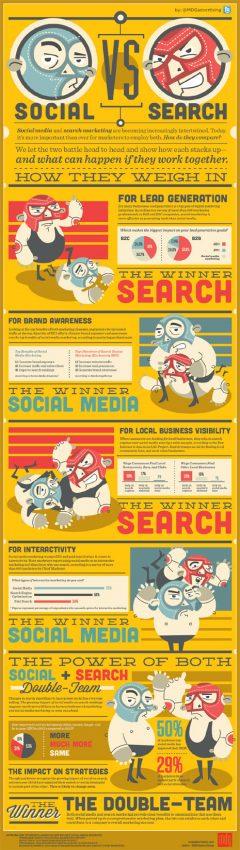 Social media marketing vs. search marketing: el duelo de dos rivales condenados a entenderse
