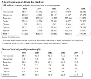 El gasto publicitario global crecerá un 4,8% en 2012, según ZenithOptimedia