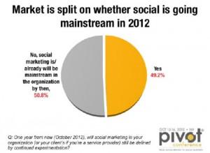 Los anunciantes siguen contemplando la Web Social como un laboratorio experimental