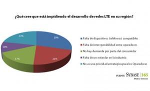 Expertos de la industria móvil en España revelan cuáles son las claves para el despegue de las redes LTE