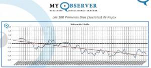 ¿Qué dicen las redes sociales a los 100 días del Gobierno de Rajoy?