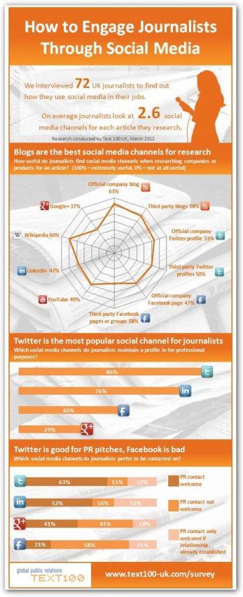 Periodistas y redes sociales: una historia de