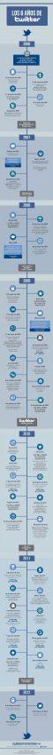 Twitter cumple 6 años en la cresta de la ola