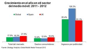 La inversión en mobile en España crecerá un 126,2% en 2012, según un informe de Strategy Analytics