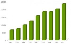Llorente & Cuenca cierra 2011 con un 15% más de beneficios