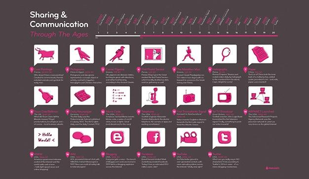 evolucion comunicacion