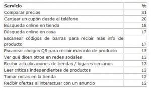 Los consumidores españoles son los europeos con más dispositivos tecnológicos y móviles