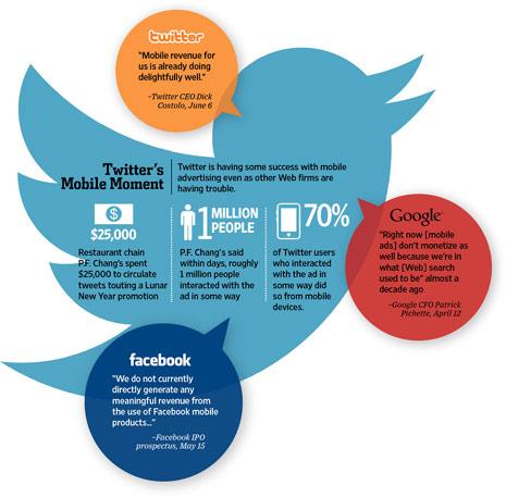 Twitter se hace de oro con la publicidad móvil